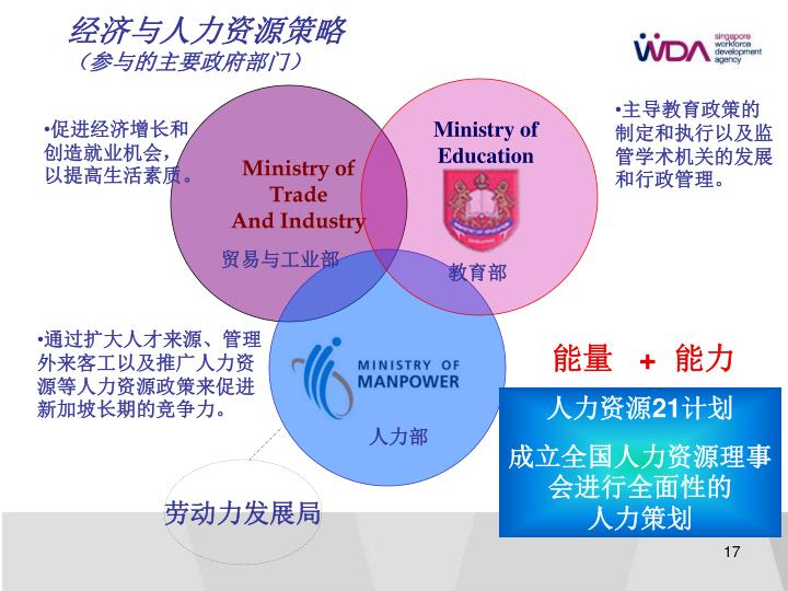 经济与人力资源策略
