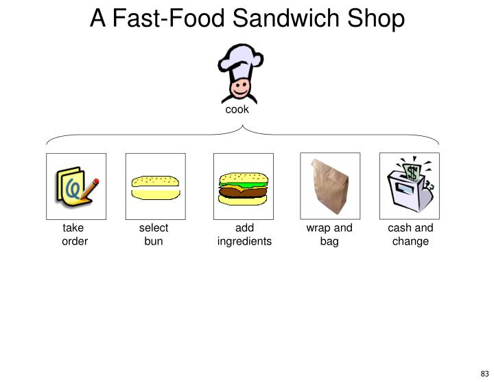 A Fast-Food Sandwich Shop