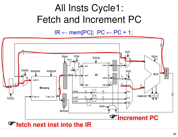 All Insts Cycle1: