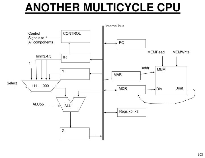 ANOTHER MULTICYCLE CPU