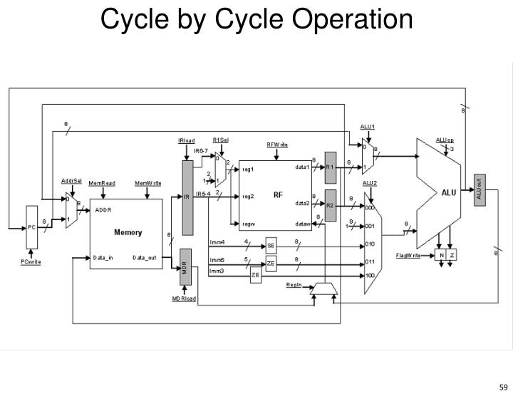 Cycle by Cycle Operation