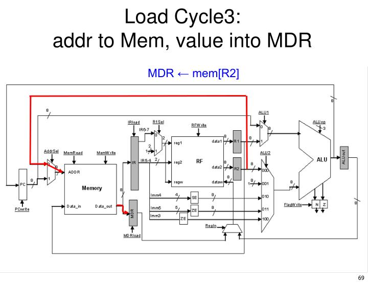 Load Cycle3: