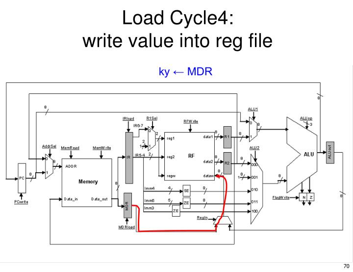 Load Cycle4: