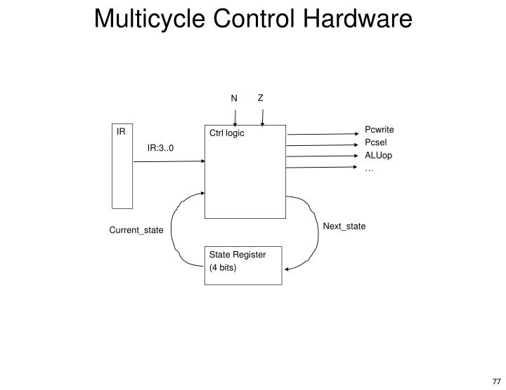 Multicycle Control Hardware