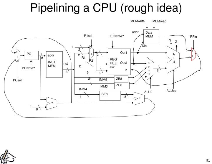 Pipelining a CPU (rough idea)