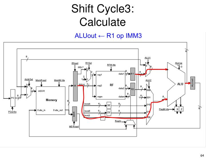 Shift Cycle3: