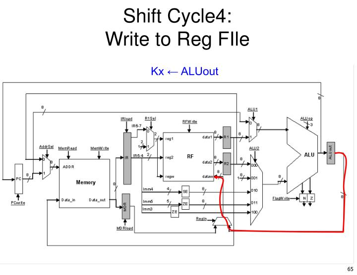 Shift Cycle4: