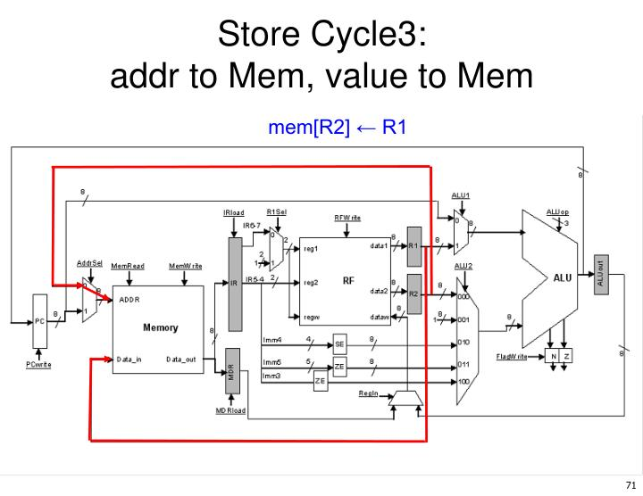 Store Cycle3: