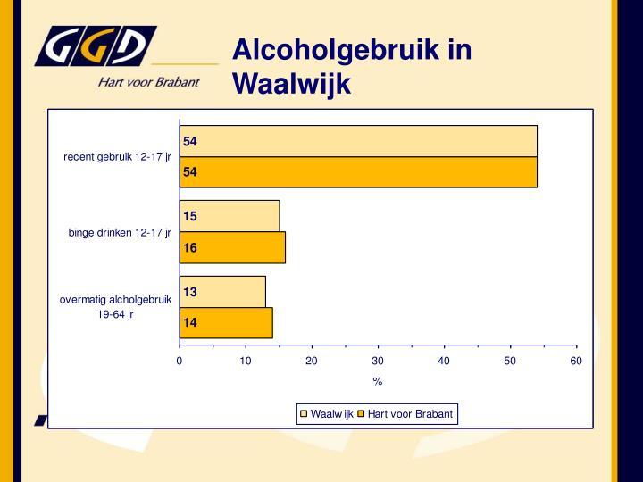 Alcoholgebruik in