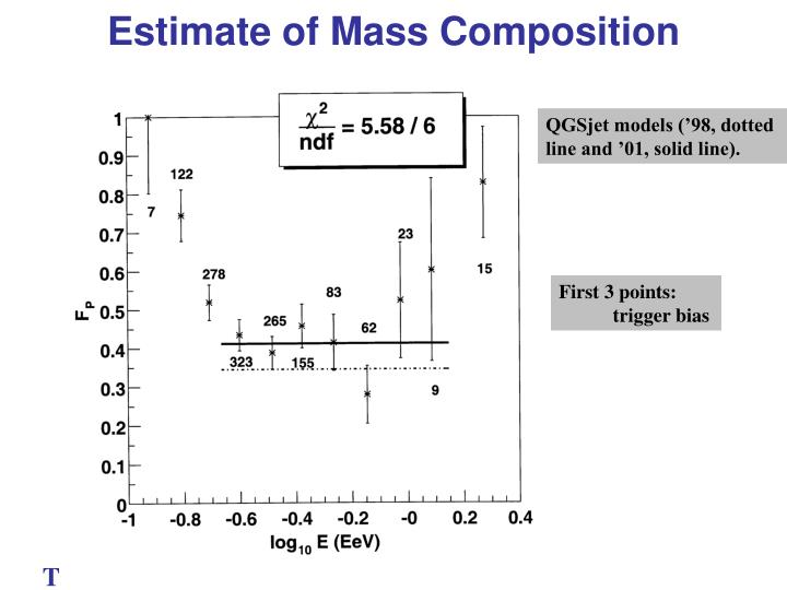 Estimate of Mass Composition