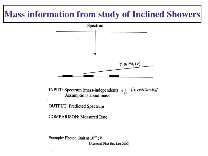 Mass information from study of Inclined Showers