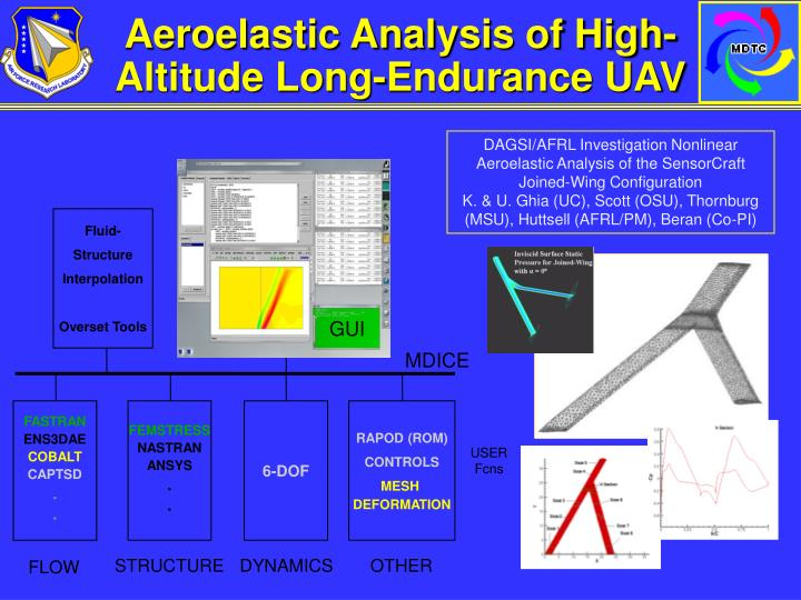 Aeroelastic Analysis of High-Altitude Long-Endurance UAV
