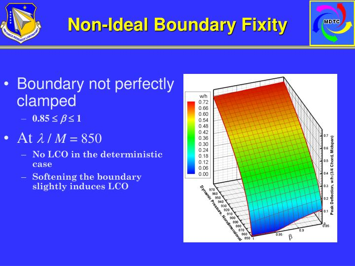 Non-Ideal Boundary Fixity
