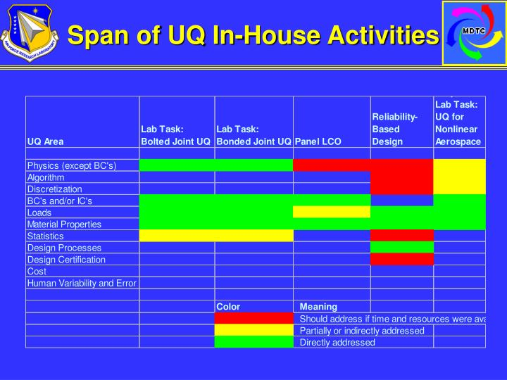Span of UQ In-House Activities