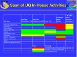 span of uq in house activities