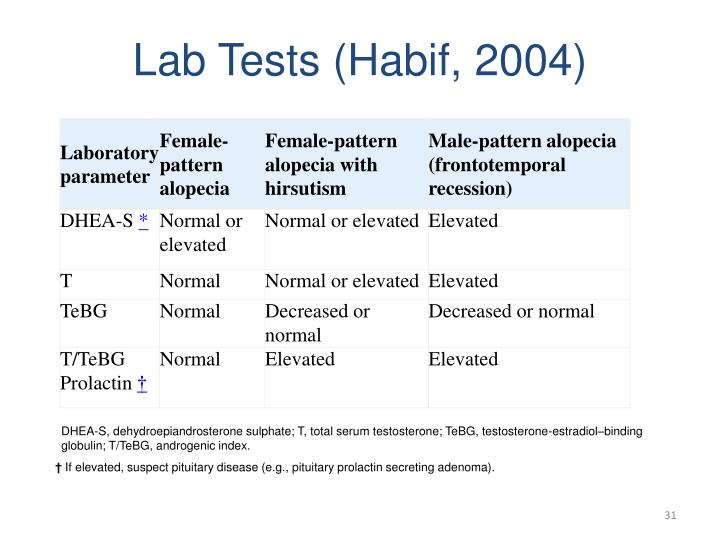 Lab Tests (Habif, 2004)