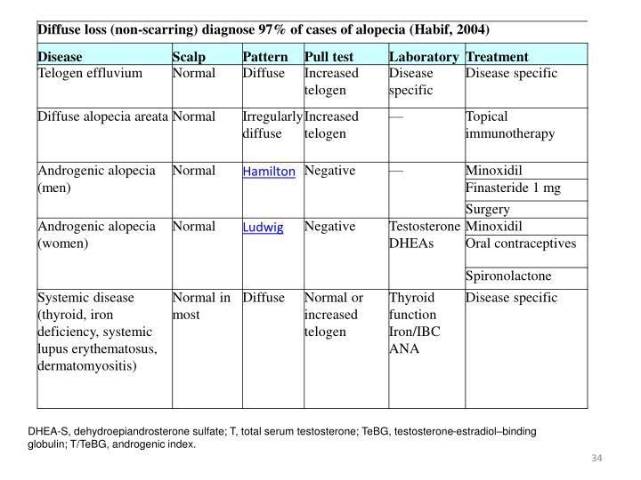 DHEA-S, dehydroepiandrosterone sulfate; T, total serum testosterone; TeBG, testosterone-estradiol–binding