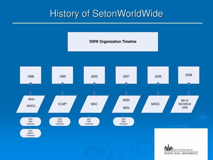 History of SetonWorldWide