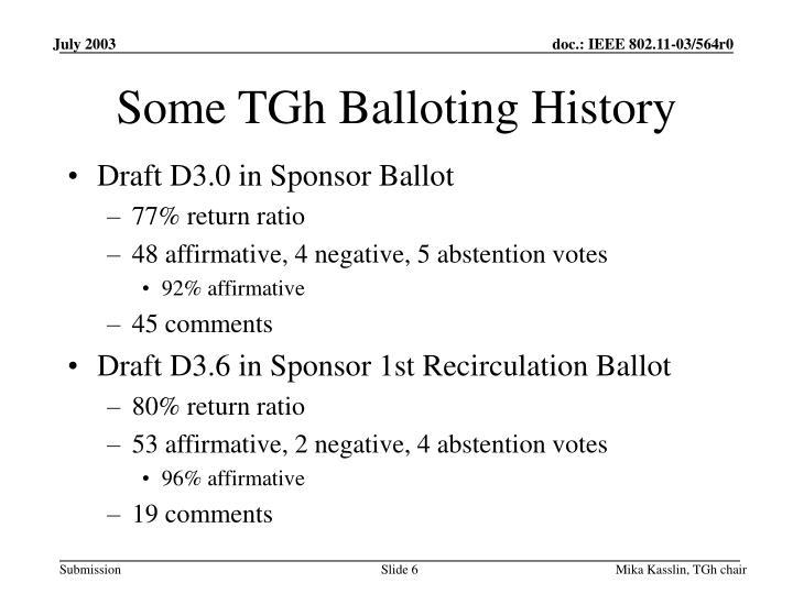 Some TGh Balloting History