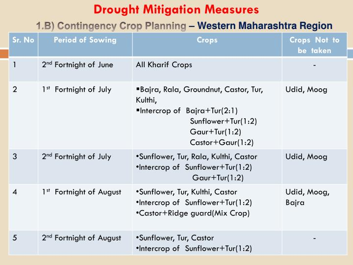 Drought Mitigation Measures