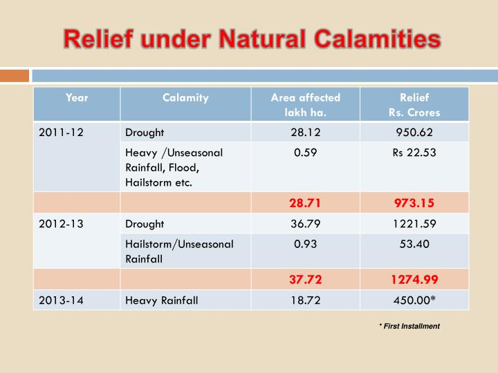 Relief under Natural Calamities
