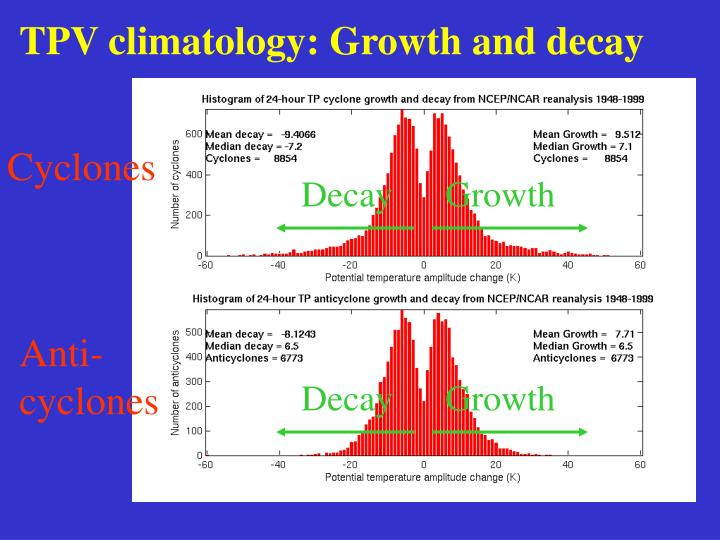 TPV climatology: Growth and decay