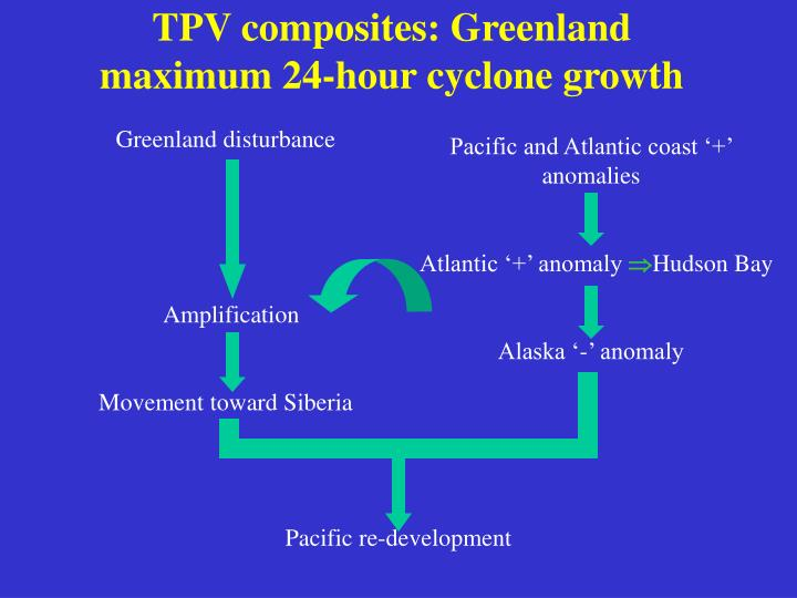 TPV composites: Greenland