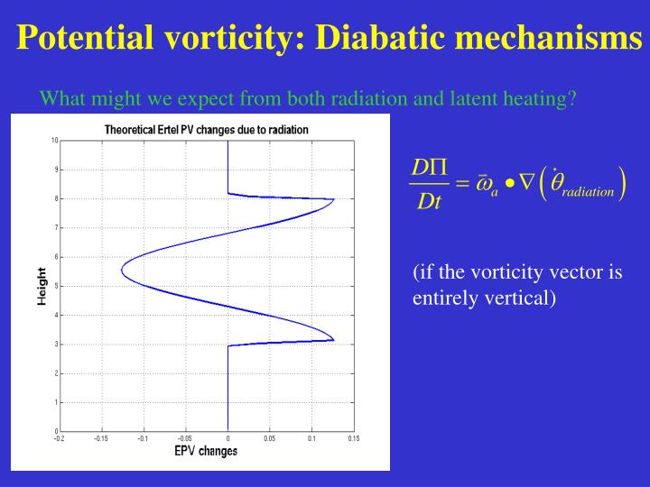 Potential vorticity: Diabatic mechanisms