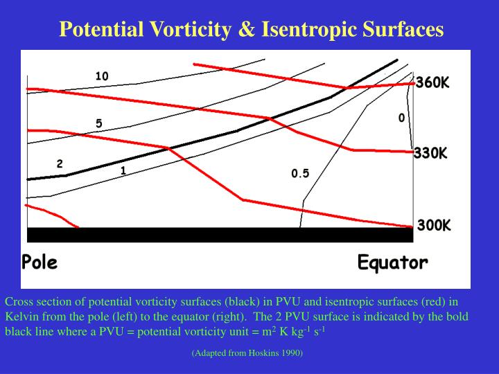 Potential Vorticity & Isentropic Surfaces