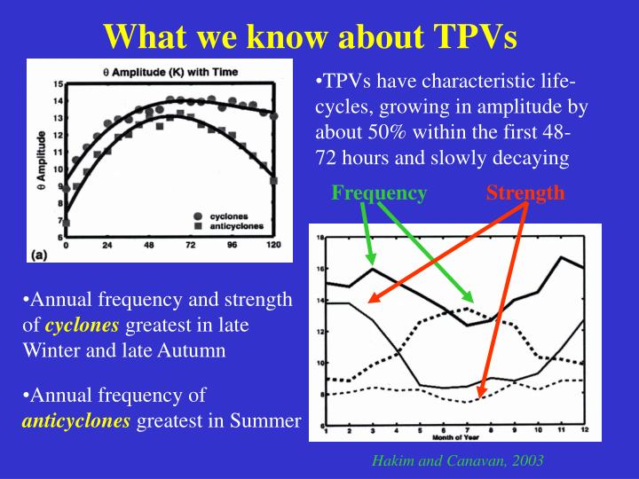 TPVs have characteristic life-cycles, growing in amplitude by about 50% within the first 48-72 hours and slowly decaying
