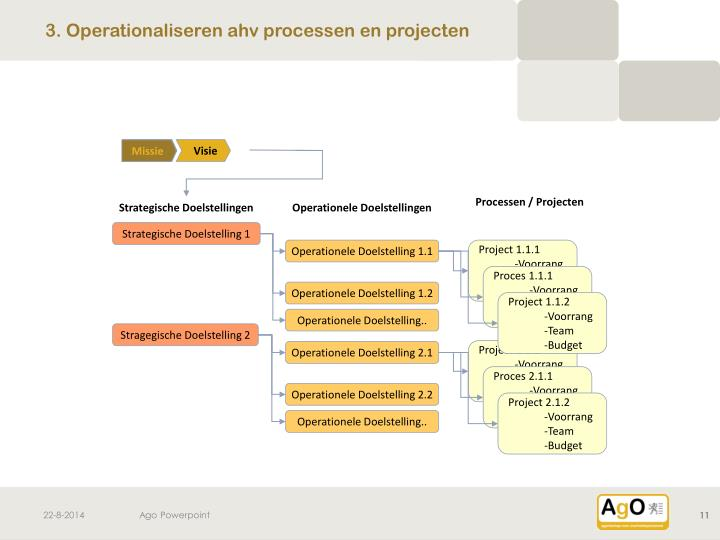 3. Operationaliseren ahv processen en projecten
