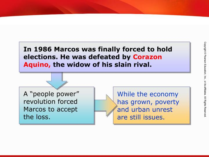 In 1986 Marcos was finally forced to hold elections. He was defeated by