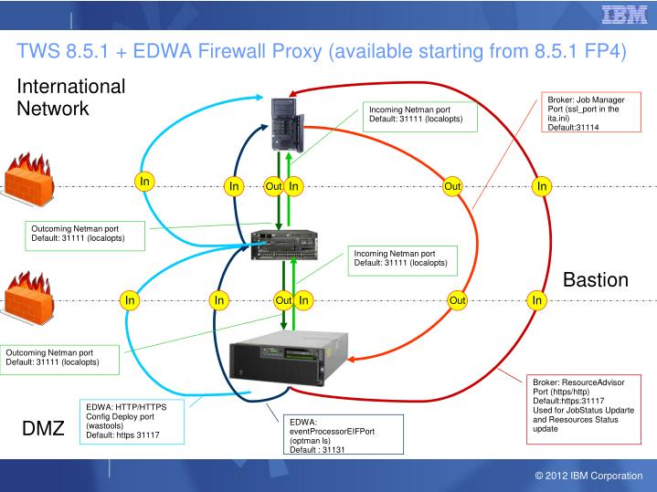 TWS 8.5.1 + EDWA Firewall Proxy (available starting from 8.5.1 FP4)