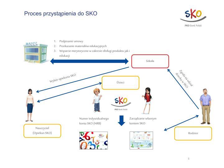 Proces przystąpienia do SKO