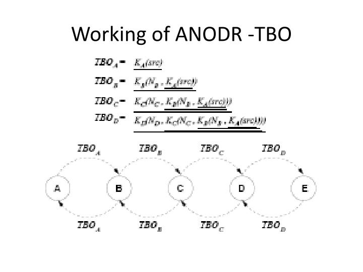 Working of ANODR -TBO