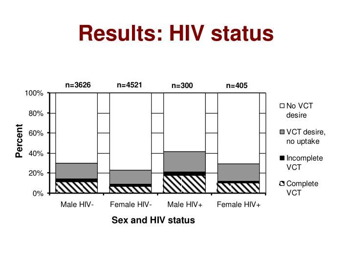 Results: HIV status