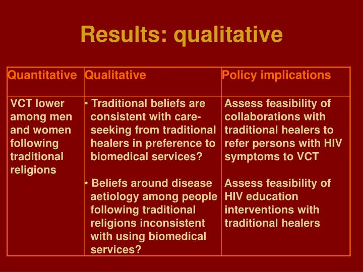Results: qualitative