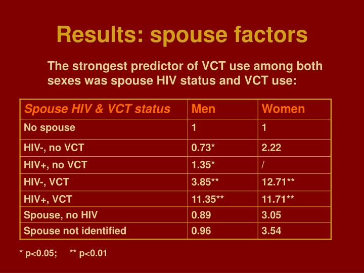 Results: spouse factors
