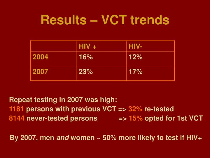Results – VCT trends