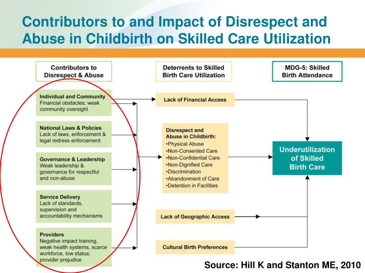 Contributors to and Impact of Disrespect and Abuse in Childbirth on Skilled Care Utilization