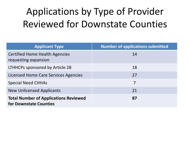 Applications by Type of Provider Reviewed for Downstate Counties
