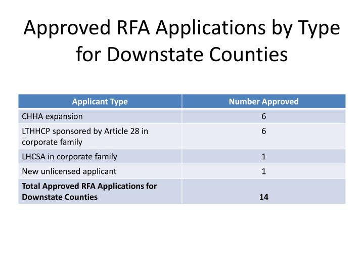 Approved RFA Applications by Type for Downstate Counties