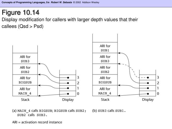 Figure 10.14