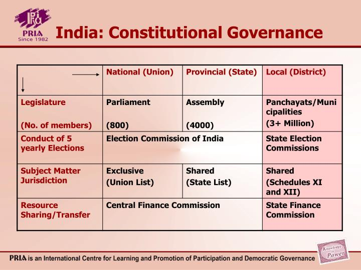 India constitutional governance