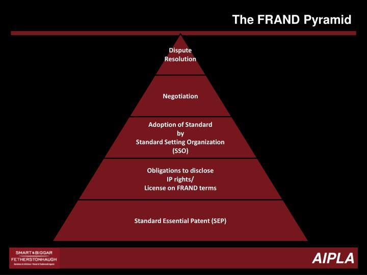The FRAND Pyramid