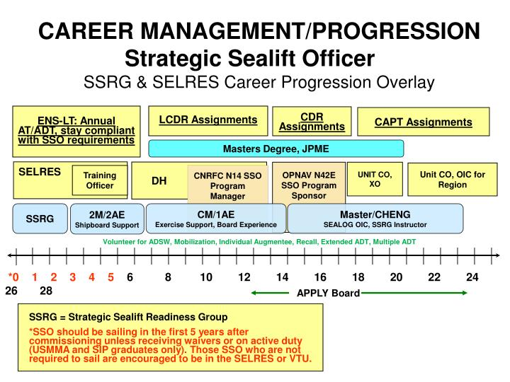 CAREER MANAGEMENT/PROGRESSION