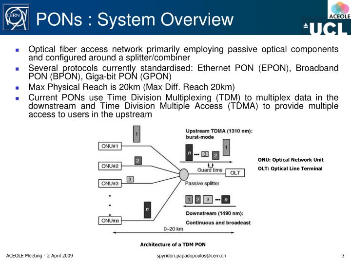 PONs : System Overview