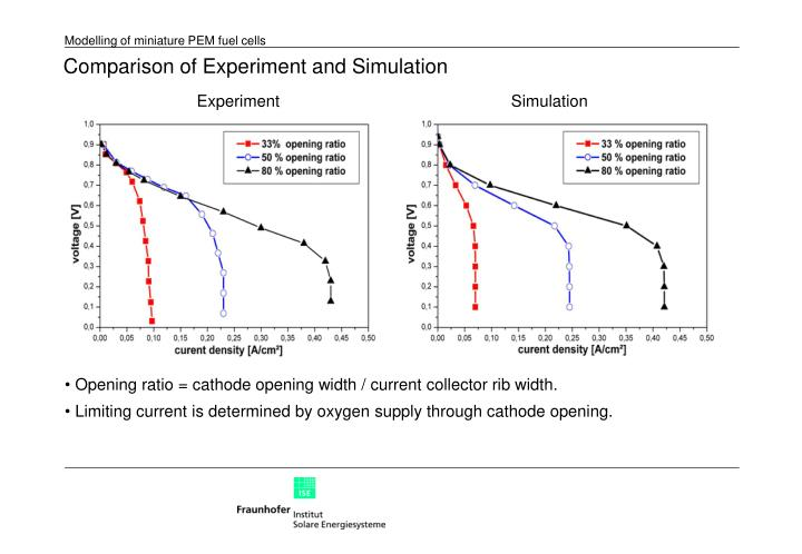 Comparison of Experiment and Simulation