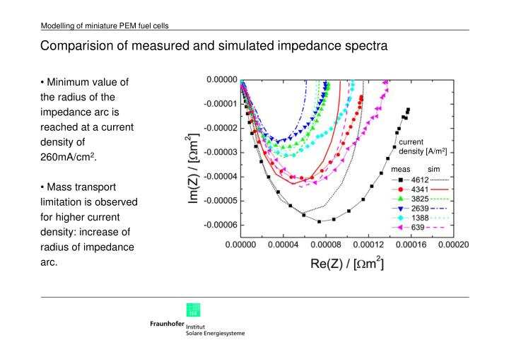 Comparision of measured and simulated impedance spectra