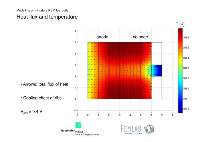 Heat flux and temperature